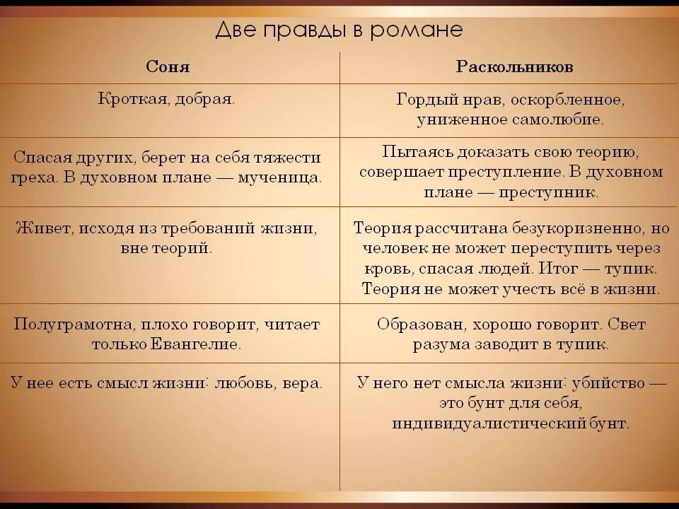 сравнение сони и раскольникова таблица